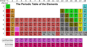 Periodic Table ~ Lifeofjoy.me