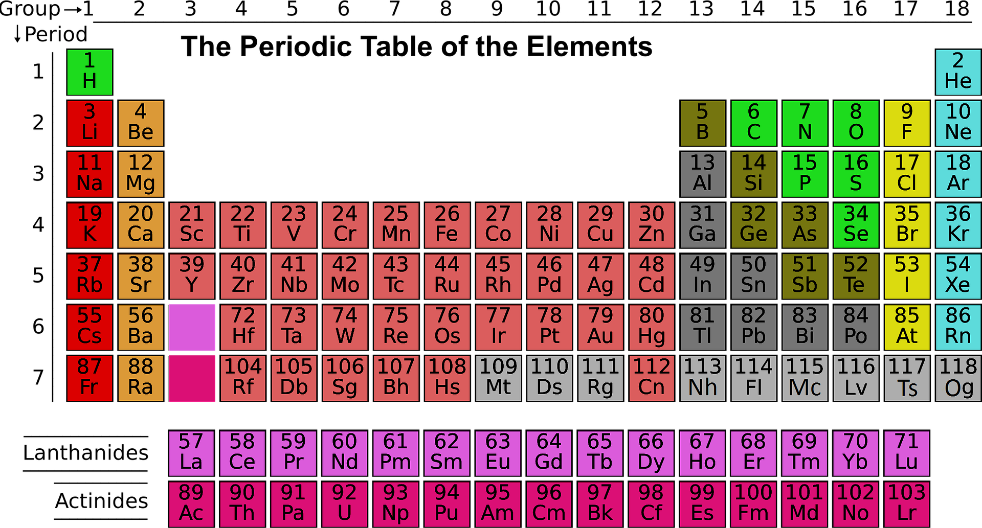 Periodic table group vs period image collections periodic table group vs period periodic table choice image periodic table images pink periodic table image collections periodic gamestrikefo Gallery